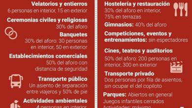Photo of Los comercios no esenciales y la hostelería de Almería deberá adecuar de nuevo sus horarios por la pandemia